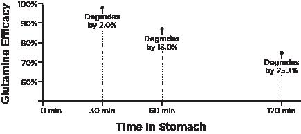 glutamine efficacy chart
